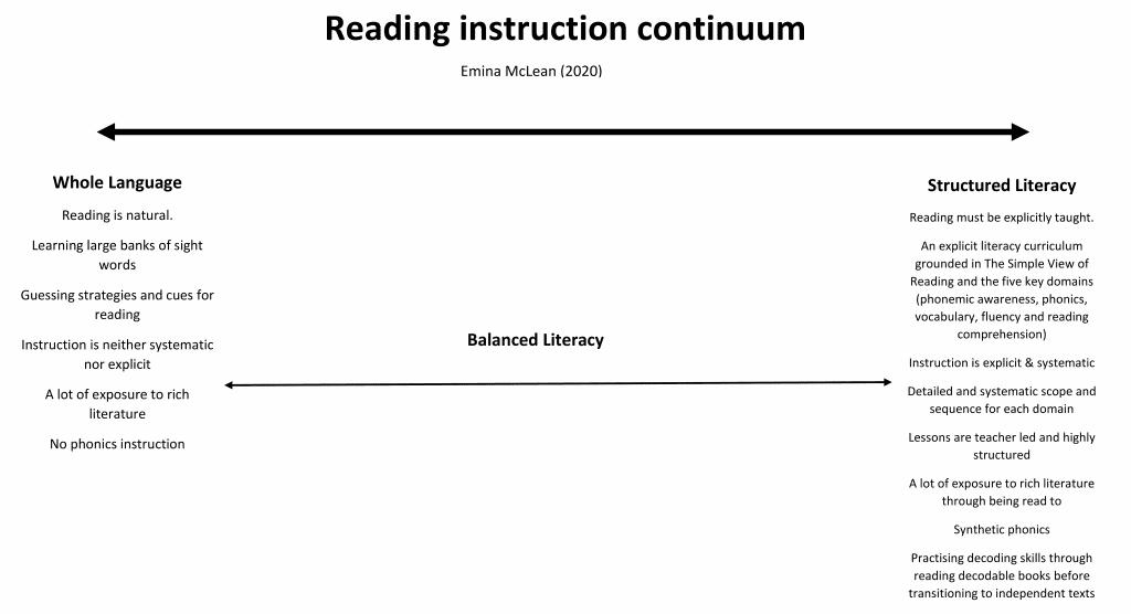 reading instruction continuum emina mclean