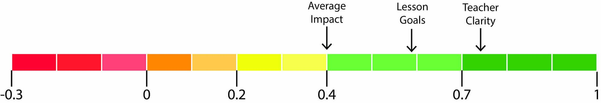 lesson goals impact diagram