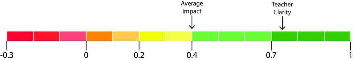 teacher clarity impact diagram