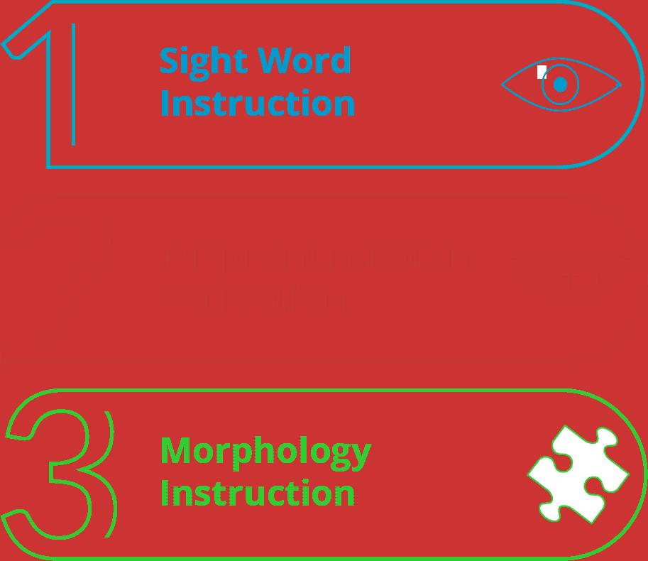 3 evidence-based ways to teach non-decodable unfamiliar words