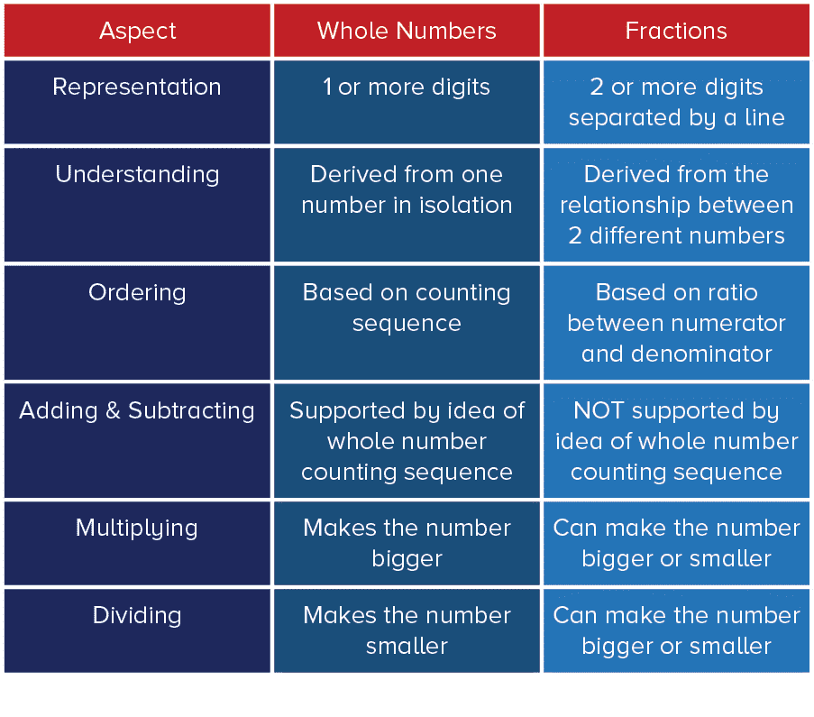differences between whole numbers and fractions