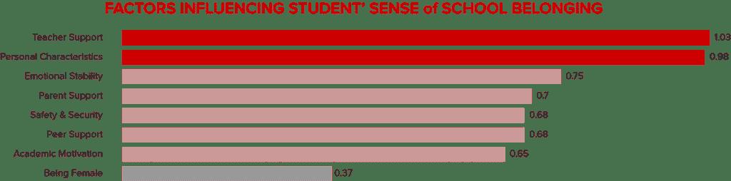 comparative impact of 8 factors on school belonging