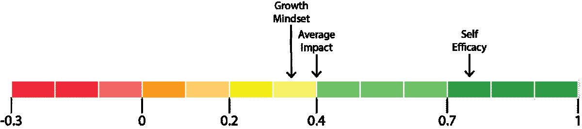 impact of growth mindset