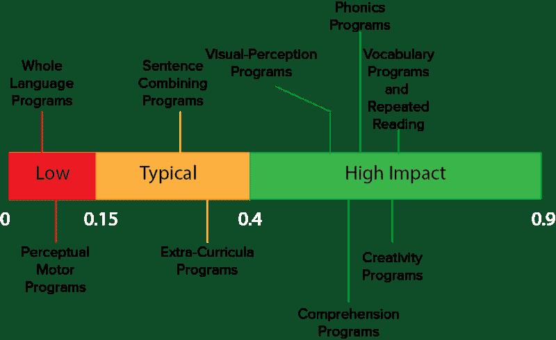 hattie curricula factors