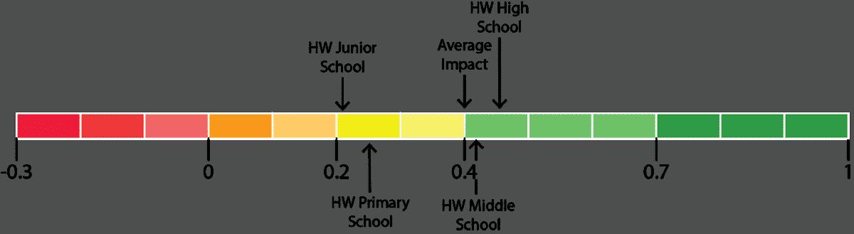 homework impact diagram