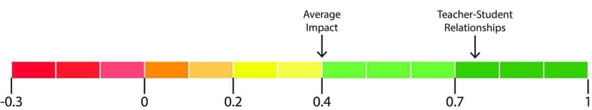 impact of teacher student relationships