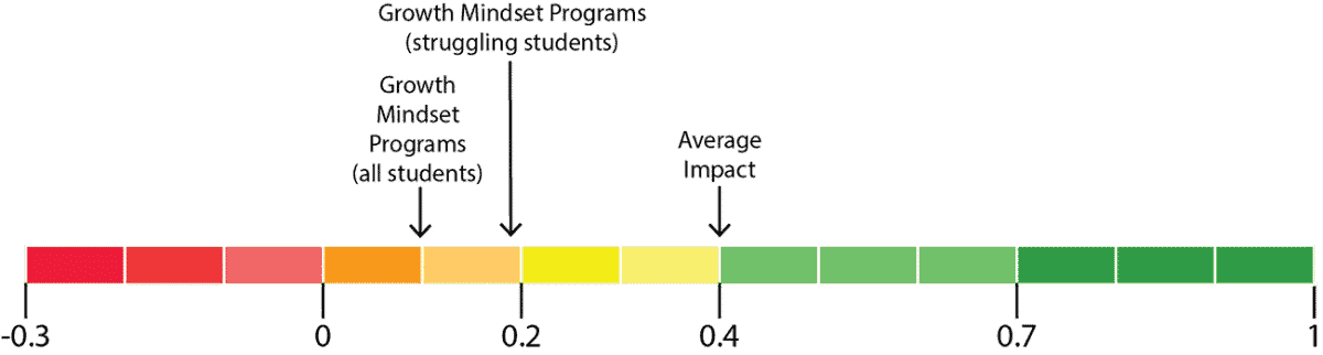 Impact of Growth Mindset Programs on Student Learning - Meta-Analysis by Brooke Macnamara and colleagues