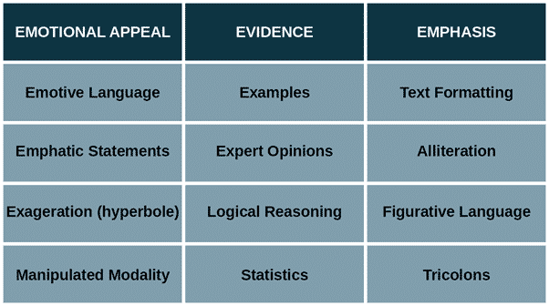 persuasive devices table