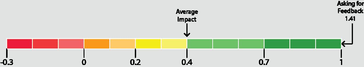 asking for feedback impact diagram