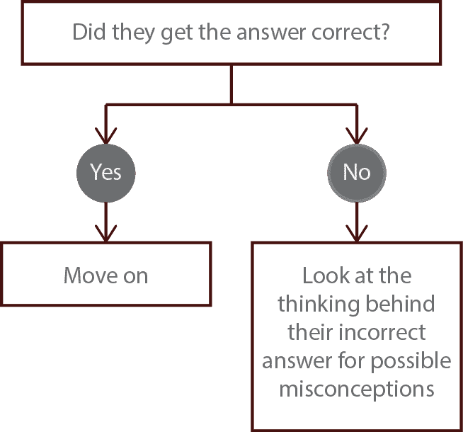 checking for understanding misconception flowchart
