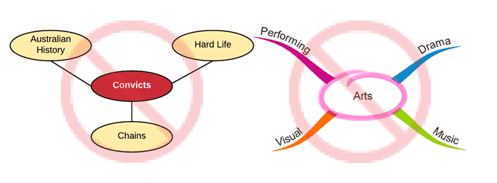 example that are not concept maps