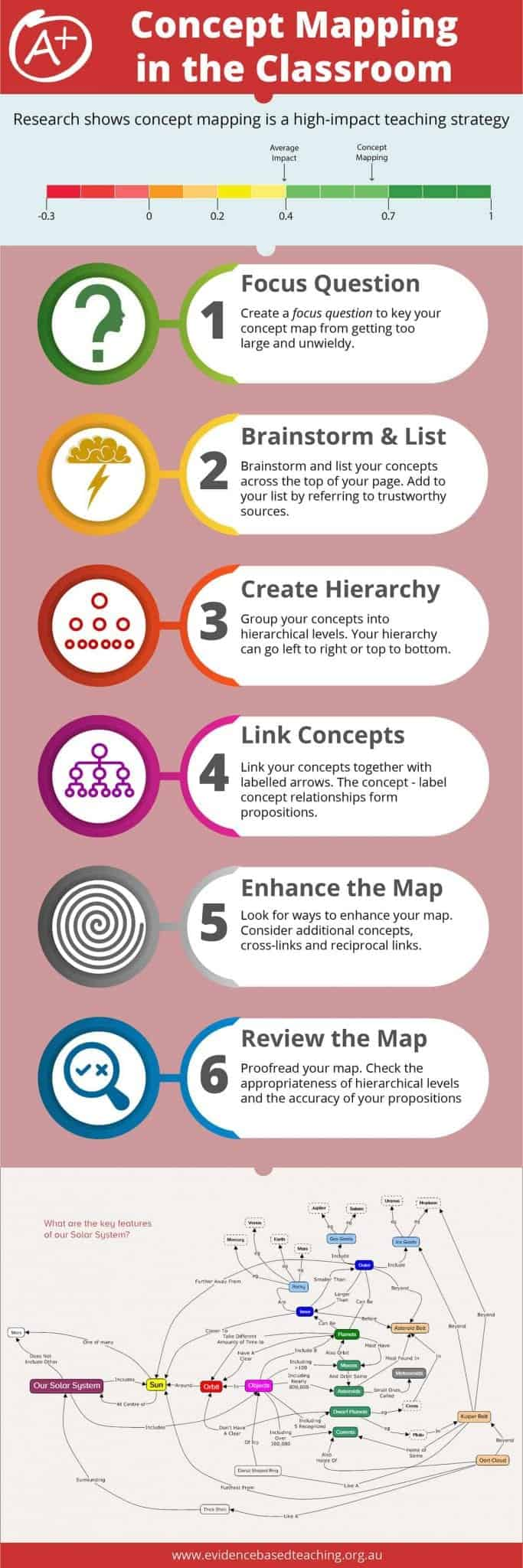 concept mapping infographic