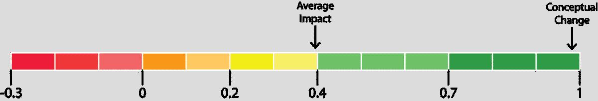 conceptual change impact diagram