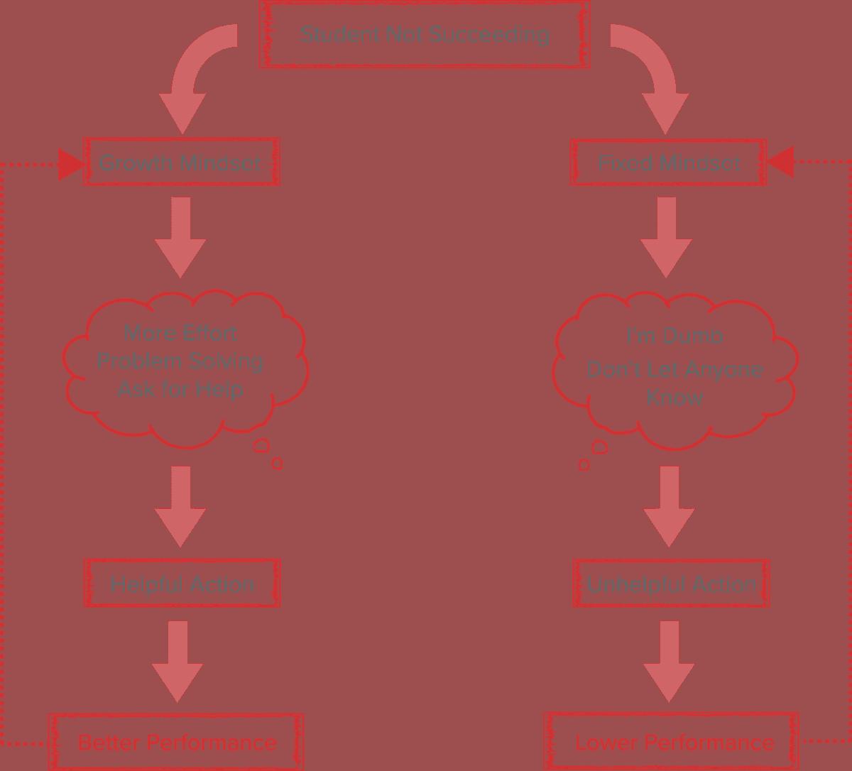 growth mindset vs fixed mindset flowchart