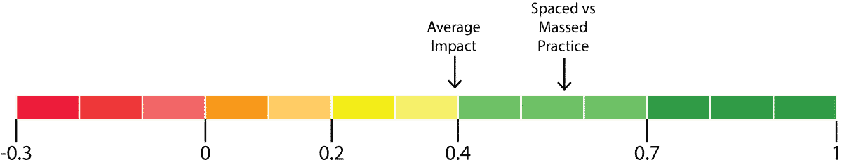 spaced practice is a high-impact teaching strategy diagram