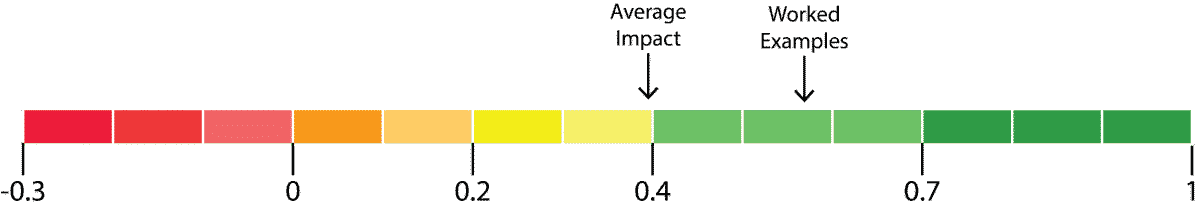 worked example impact diagram