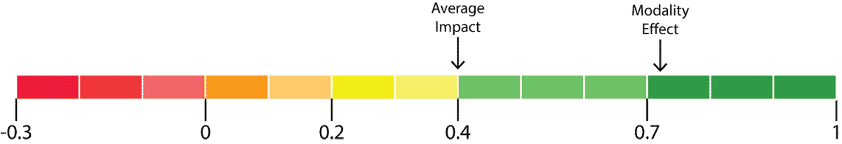 visuals and modality effect impact diagram