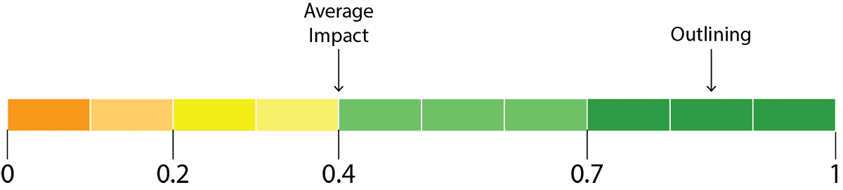 outlining impact graphic