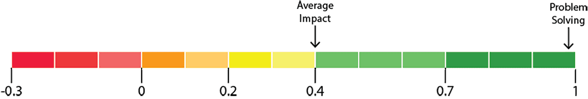impact ofproblem-solving as a learning strategy