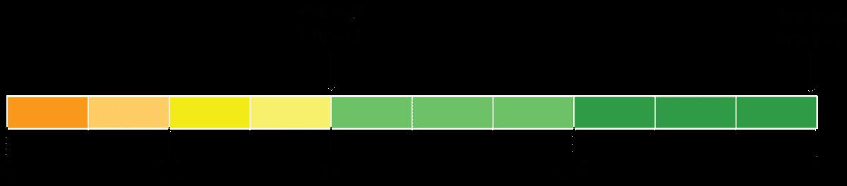 retrieval practice impact diagram