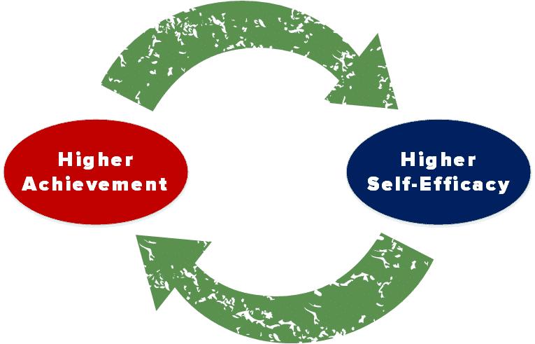 reciprocal self-efficacy