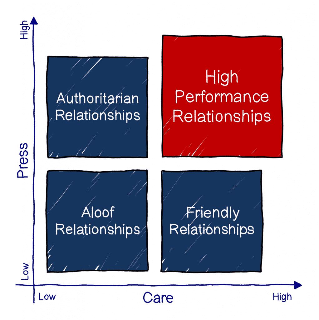 teacher student relationship styles graphic